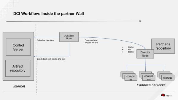 Global diagram of DCI