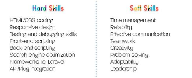 List of hard and soft skills