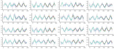 Roessler series with added Gaussian noise of standard deviation 1. Grey: actual (noisy) test data. Green: underlying Roessler system. Orange: Predictions from unregularized LSTM. Dark blue: Predictions from unregularized VAE.
