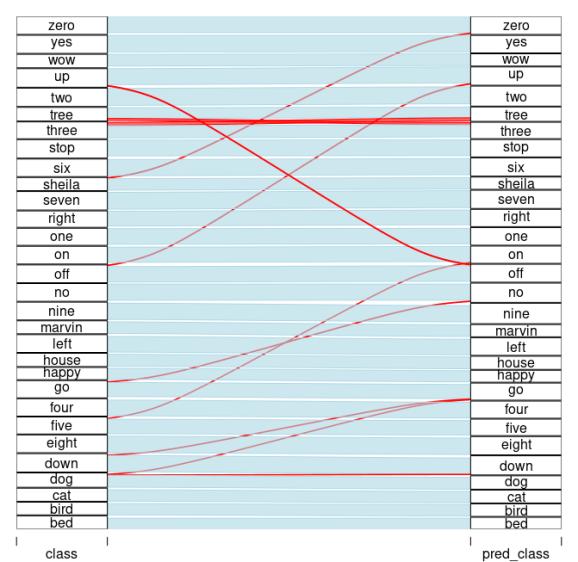 Model performance: true labels <-- data-recalc-dims=