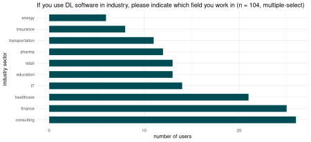 Number of users reporting to use DL in industry. Smaller groups not displayed.