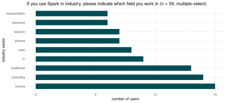 Number of users reporting to use Spark in industry. Smaller groups not displayed.