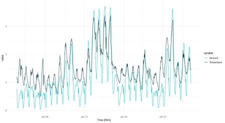 Temperature and electricity demand (normalized). Victoria, Australia, 01/2014.