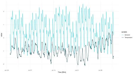 Temperature and electricity demand (normalized). Victoria, Australia, 07/2014.