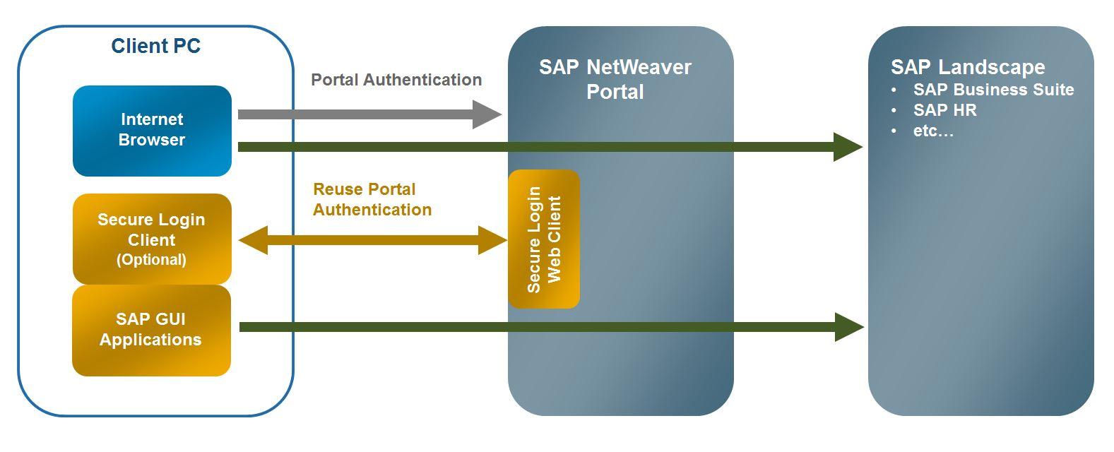 Secure Client Portals