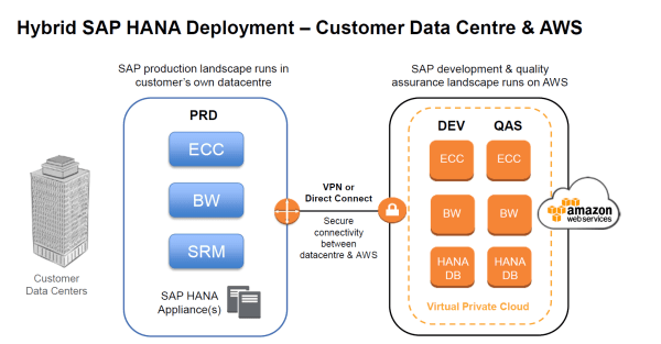 amazon web services and sap - HD1636×855