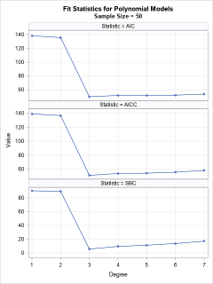 Classical fit statistics as a way to select from competing models