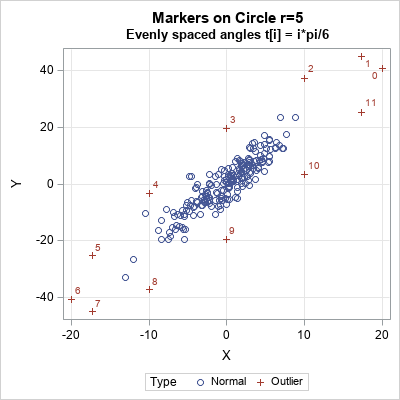 How to simulate multivariate outliers | PROC-X com