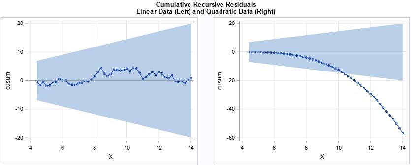CUSUM graphs of cumulative  sums of recursive residuals