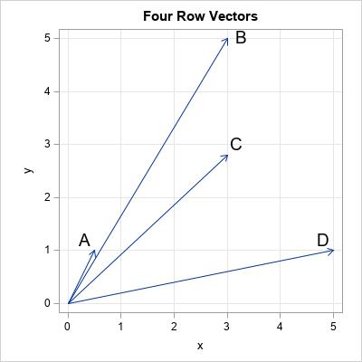 Cosine similarity of vectors | PROC-X com