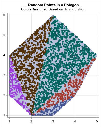Random uniform points in a polygon