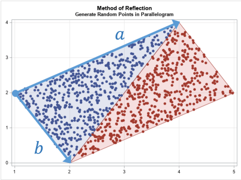 The method of reflection for generating uniform random points in a triangle
