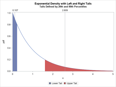 Expected value for the tail of a distribution