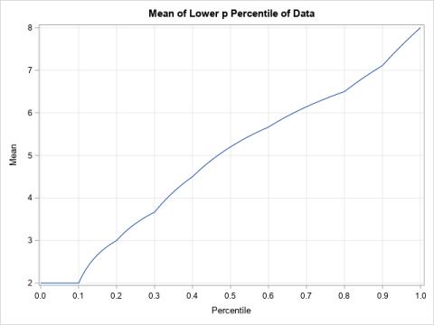Robust statistics for skewness and kurtosis