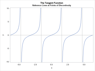 Graph of Tan(x) with points of discontinuity