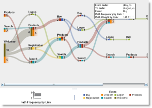 Path analysis with SAS Visual Analytics  SAS Voices