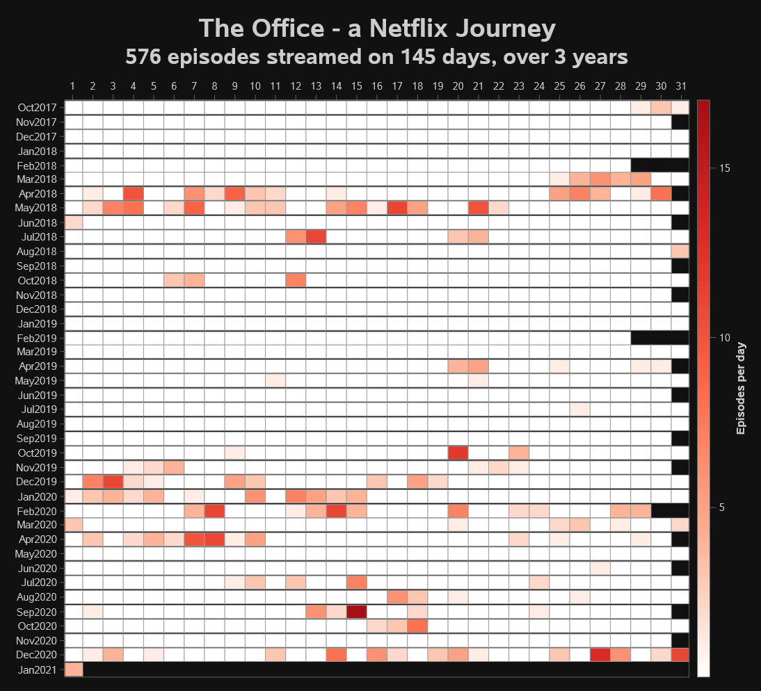 Visualizing our Netflix Trip through The Office