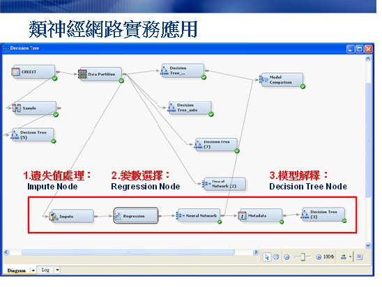 活學活用類神經網路 -如何運用SAS EM提升類神經網路模型的實用性(1) - SAS Taiwan