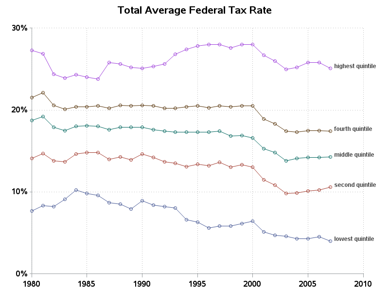 Graph Time Over Tax Rates
