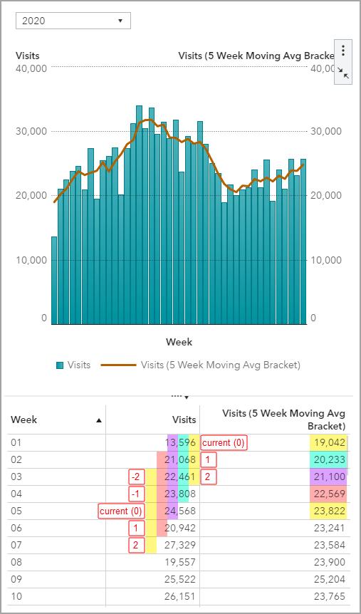 Moving Average Bracket Details