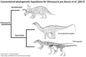 Ornithoscelida Rises: A New Family Tree for Dinosaurs  Scientific American Blog Network
