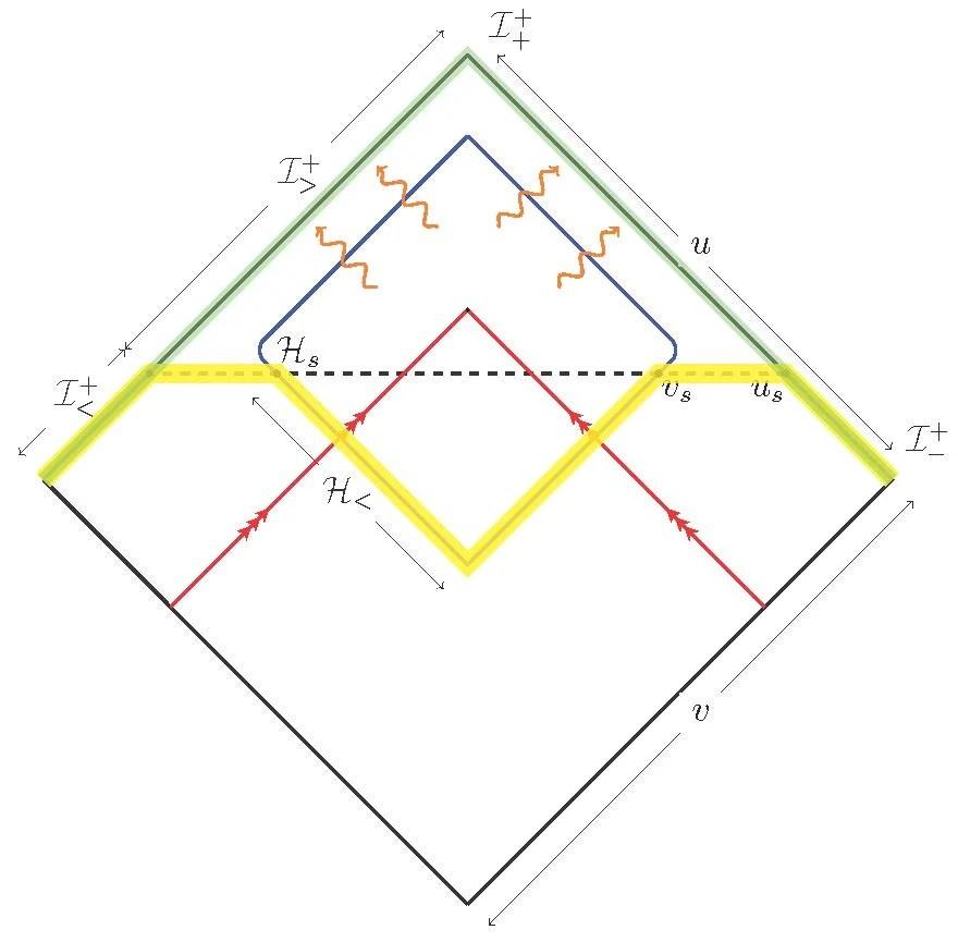 Penrose diagram of a semiclassical evaporating black hole