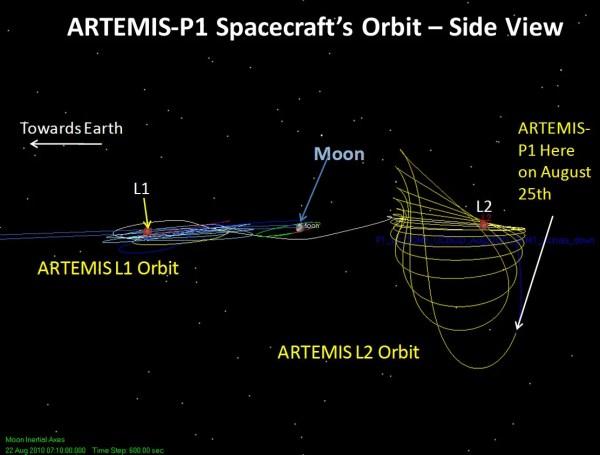 Crazy Wonderful Spacecraft Orbits Scientific American Blog Network