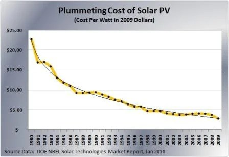 Solar prices dropping due to Moore's Law