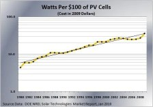 Moore's Law in solar Watts/$100