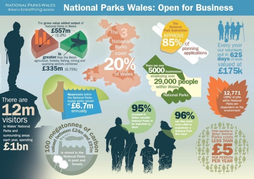 National Parks Wales