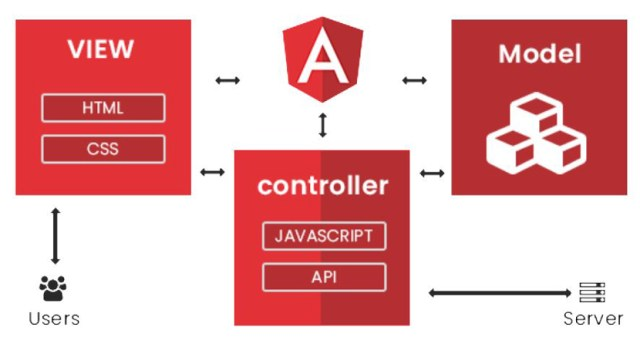 mvc in angular what are 5 Features of AngularJs