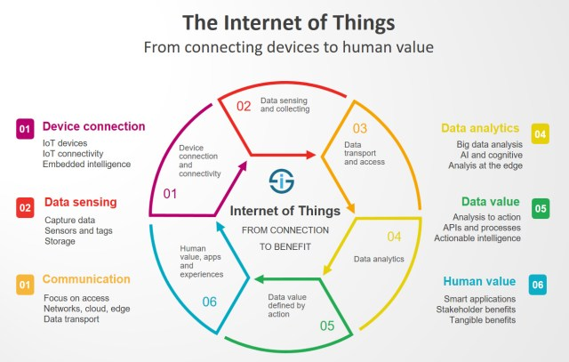 connecting human to value iotdunia What is IoT Framework? top 10 Frameworks.