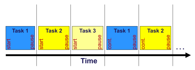 Task scheduling with a real time operating system | Embedded Software