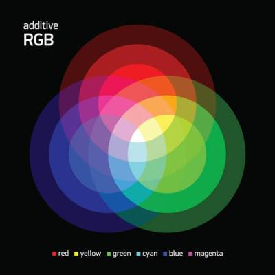 Illustration of RGB colors intersecting