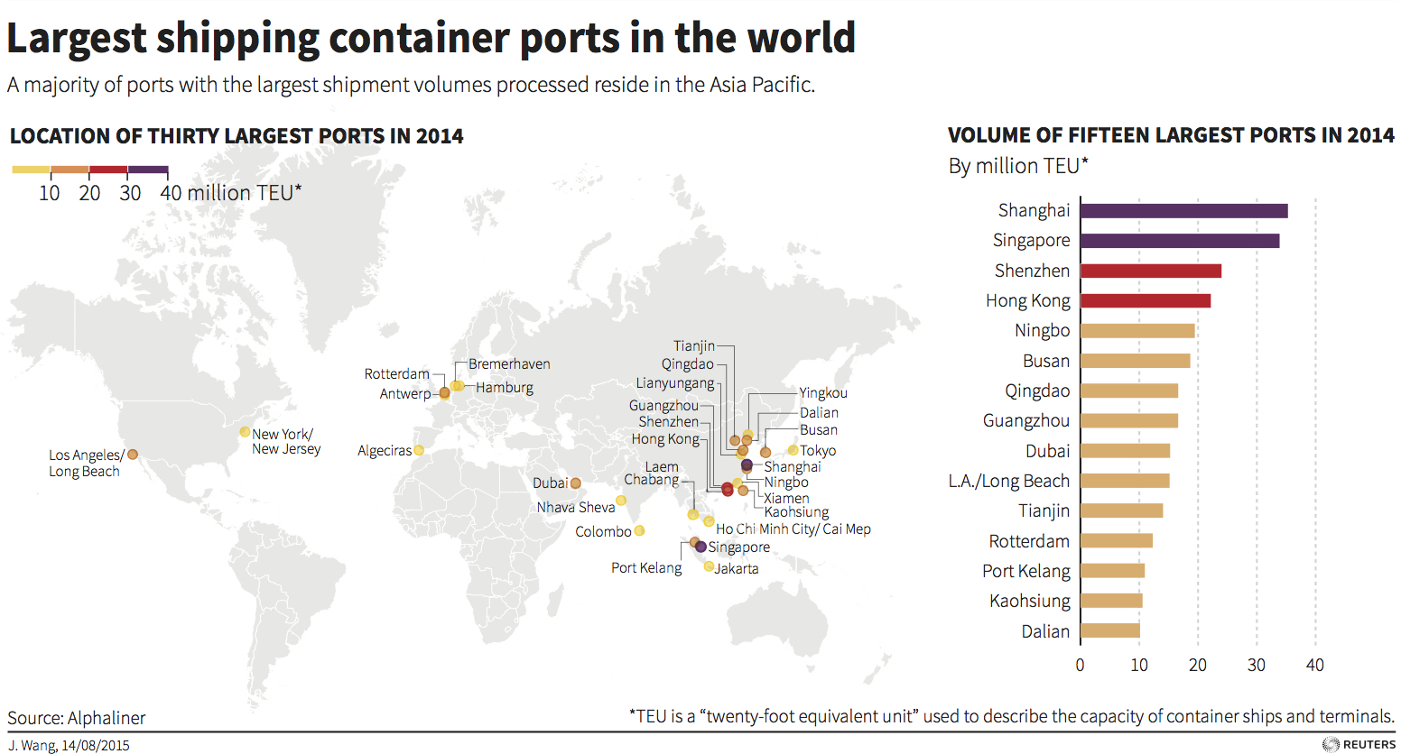 Major Shipping Container Ports By Shipment Volume