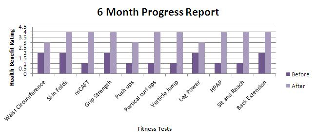 Calfresh 6 Month Report