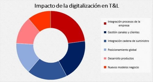 Digitalización transporte