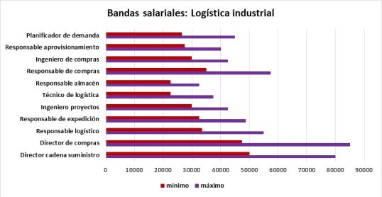 Logística industrial UCJC