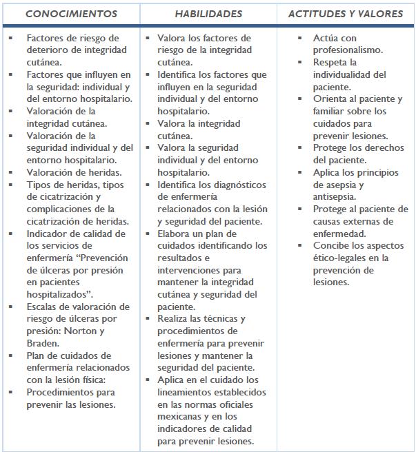 intervenciones y fundamentos del plan de cuidados de enfermería para la diabetes