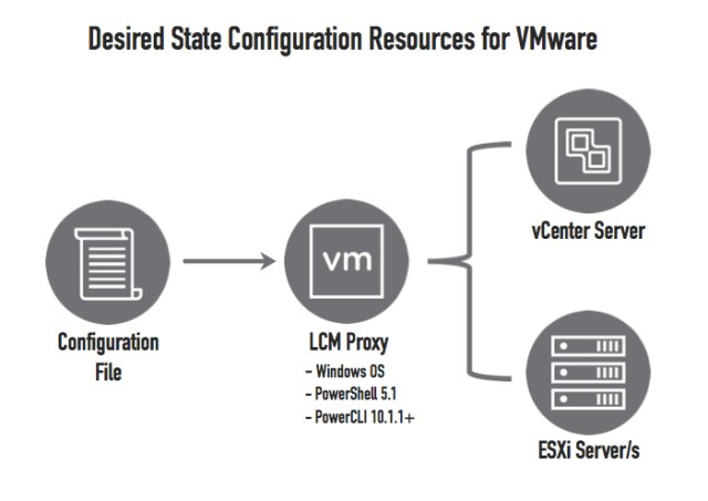 Desired State Configuration Resources for VMware