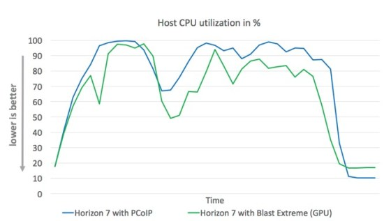 vmware horizon blast extreme host cpu usage