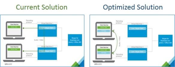 skype-for-business-horizon-7-ucs-comparison