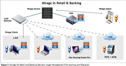 Mirage in Retail & Banking