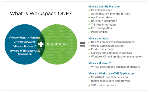 Workspace ONE components and features