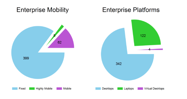 Enterprise Systems Summary
