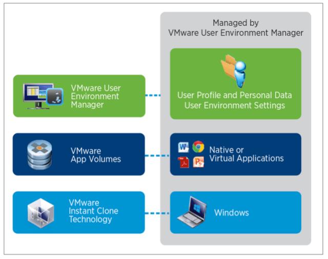 JMP Just-in-Time Management Platform