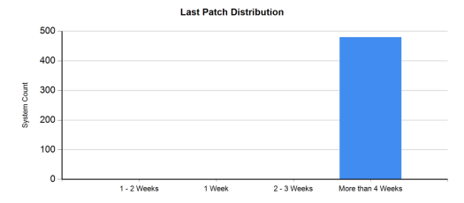 Last Patch Distribution
