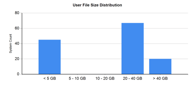 User File Size Distribution