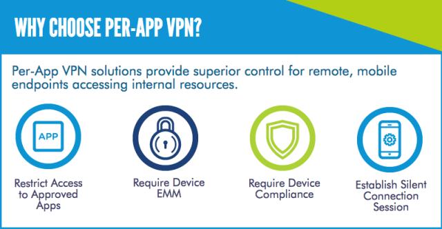 Review the advantages of a per-app VPN solution.