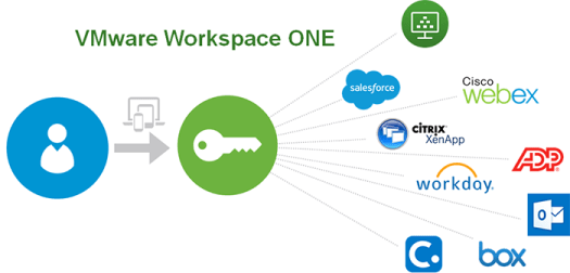 Logical representation of Workspace ONE with Horizon Cloud Service On-Premises Infrastructure